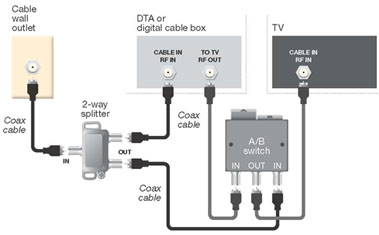 Comcast Cable Box Setup Diagram - Wiring Diagram Liry on