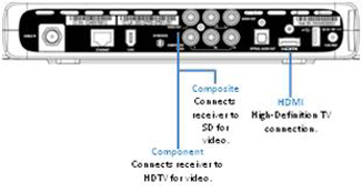 what are y pb and pr components image shows rear panel of pace cable box and location of connections