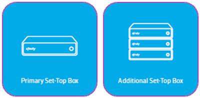 X1 Self Installation Kit: TV Box stickers.