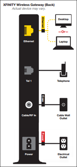 Diagram of back panel of XFINITY Wireless Gateway, power cord at the bottom of the gateway.