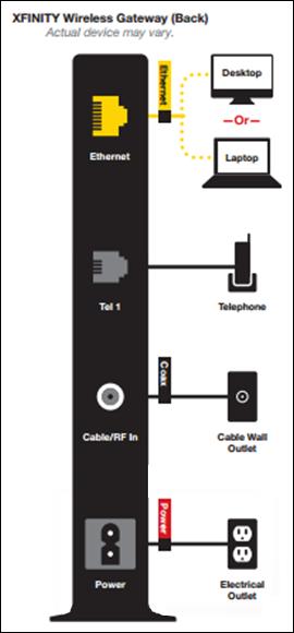 Diagrama del panel posterior del XFINITY Wireless Gateway, cable de alimentación en la parte inferior de la gateway.
