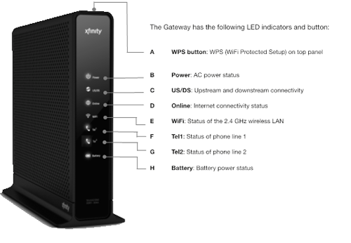 Front panel of Wireless Gateway 1