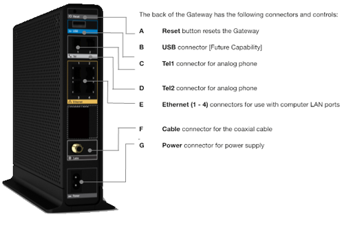 Back panel of Wireless Gateway 1