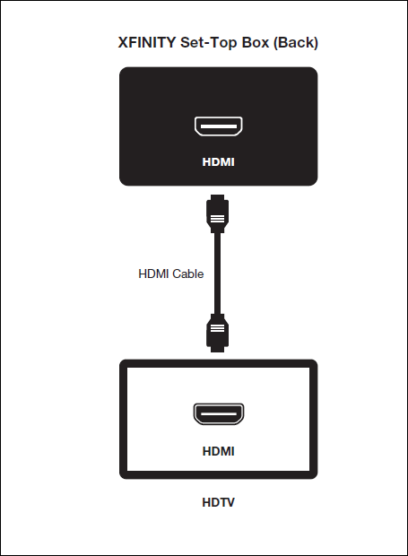 Xfinity Hdmi Wiring Diagram - General Wiring Diagrams on