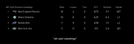 Sports app on X1 displays NFL division standings.