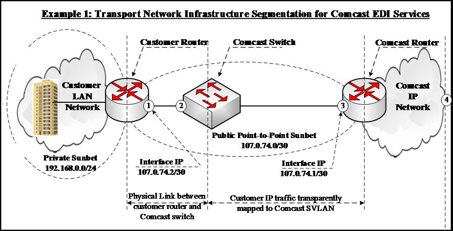 View Ethernet equipment configuration examples | Comcast Business