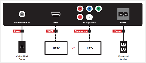 Identify TV and cable box connection types | Comcast Business