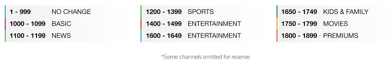 Comcast Business Tv Channel Lineup Comcast Business