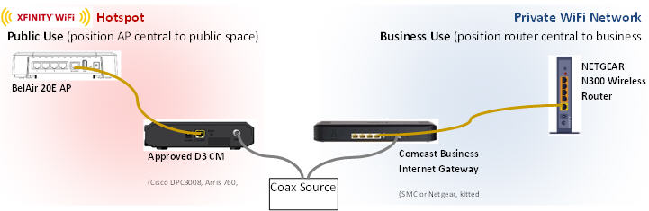 set up and manage your comcast business private wifi netgear installation