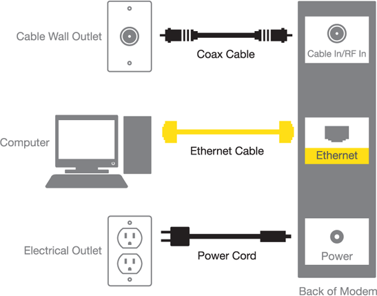 hook up your computer to connect to the internet diagram of wiring steps a coaxial cable connects the cable wall outlet to the modem